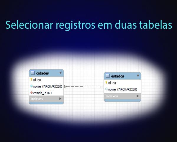 Como selecionar registros em duas tabelas no banco de dados MySQL com PHP